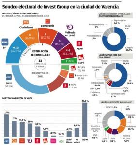 Intención de voto en Valencia